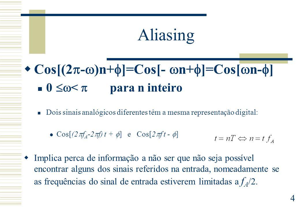 Aliasing Cos[(2-)n+]=Cos[-n+]=Cos[n-]